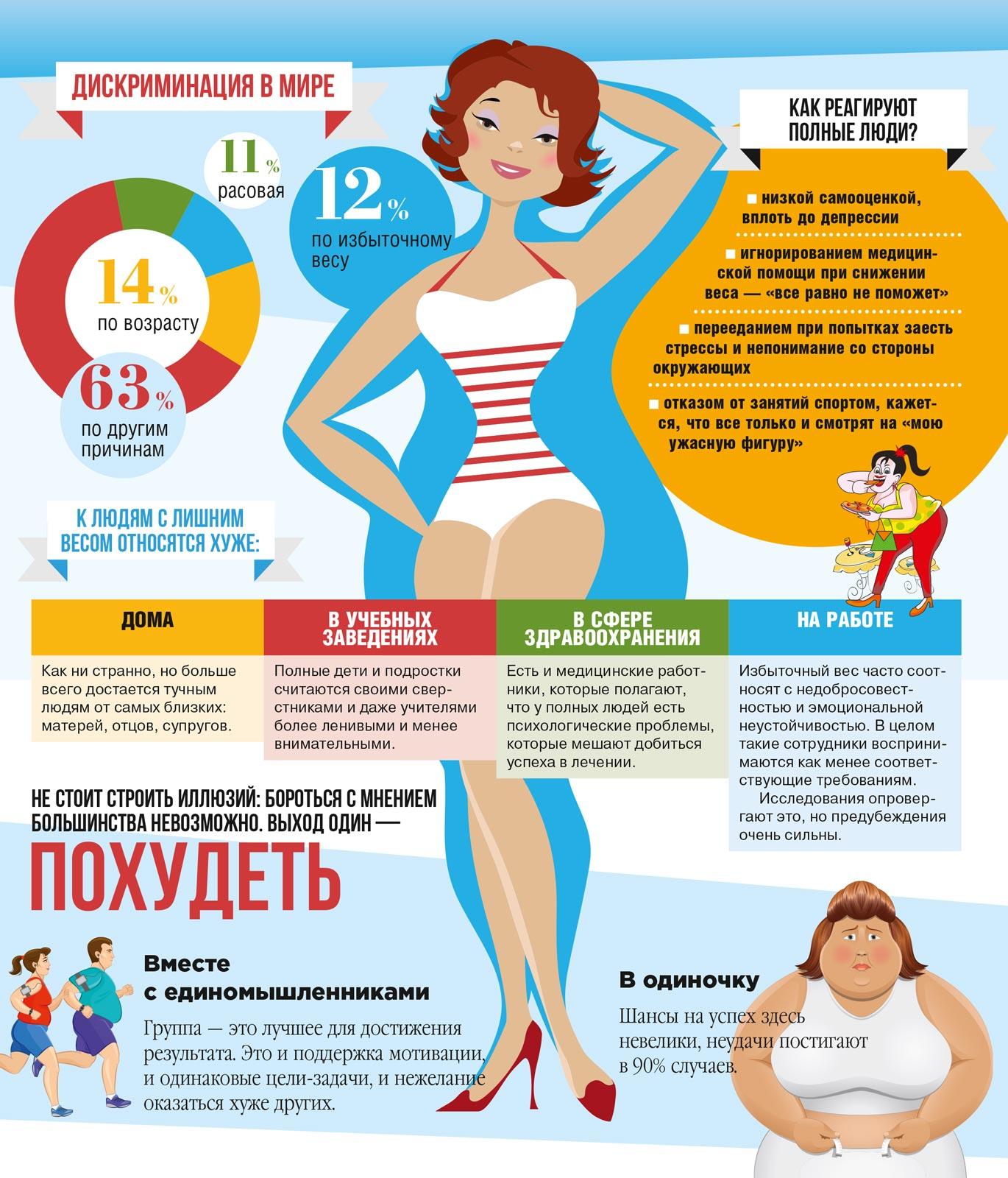 Дискриминация по весу