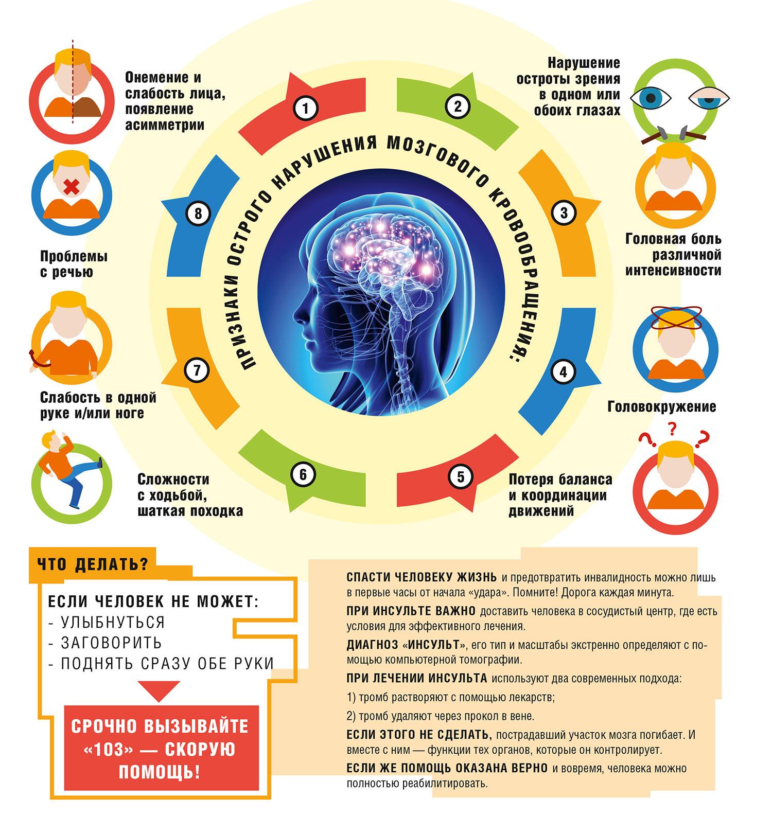 Как распознать инсульт? - Женское здоровье